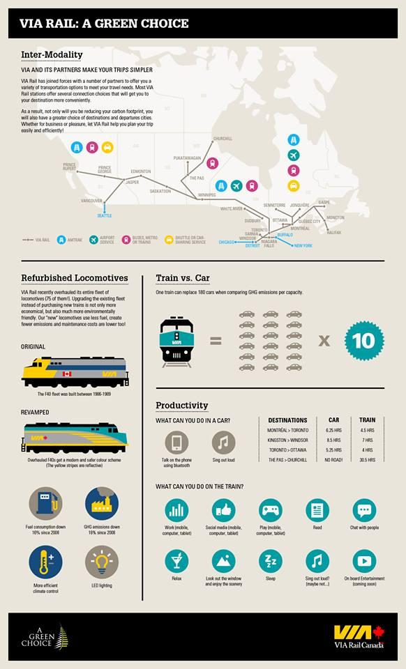 VIA Rail Infographic